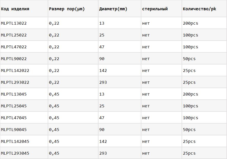 гидрофильные мембранные фильтры из ПТФЭ информация о заказе