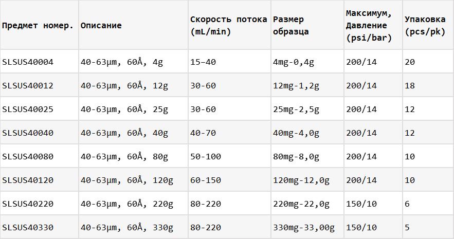 ПУлучшенные колонки с силикагелем 40-63 информация для заказа